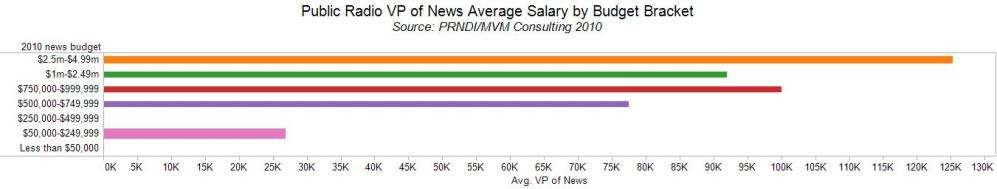 News Salaries by News Budgets (5/6)