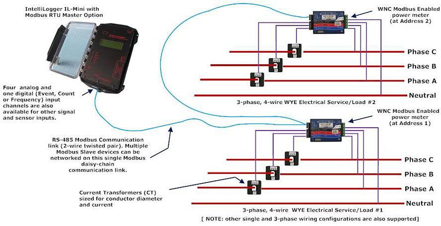 Modbus electrical meter data logging with the IL-Mini datalogger