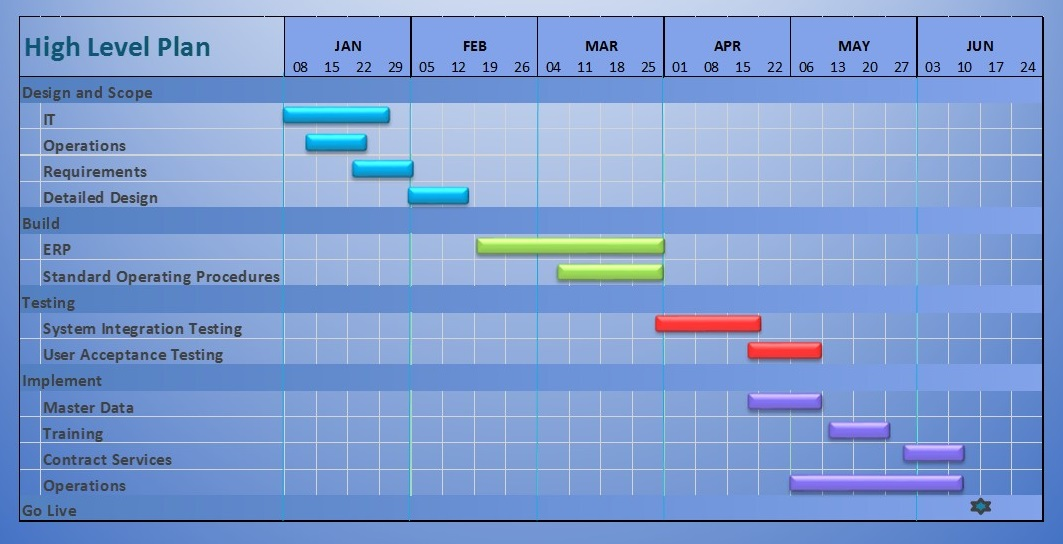 Project Plan - Logistix - Business Consulting Services