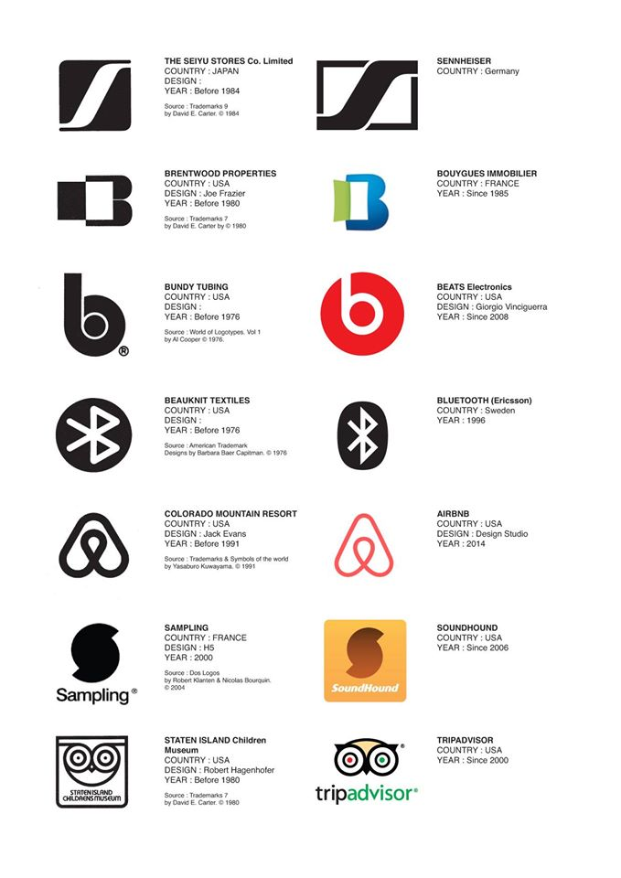 Dell logo history FRM221 Pinterest Logos, Technology logo - car painter sample resume
