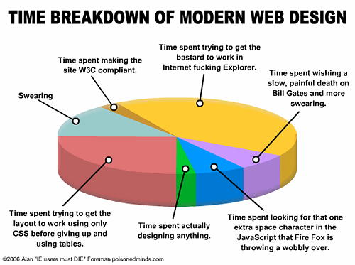 Web Design. Where Your Time Goes.