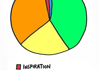 The Creative Process - Pie Chart