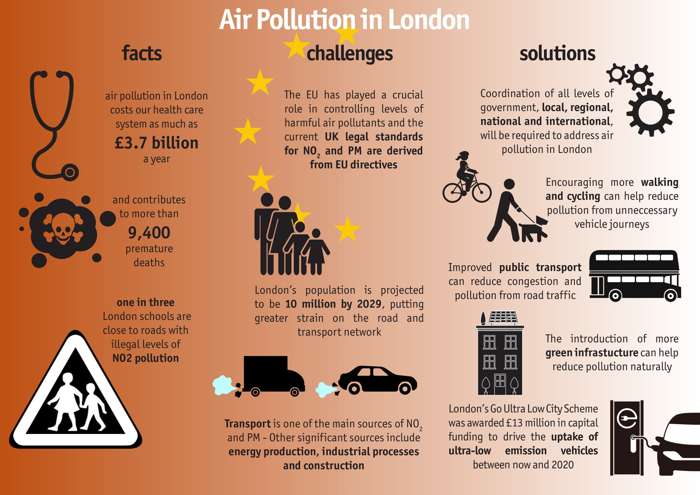How To Reduse Pollution Demystifying Air Pollution In London London Councils