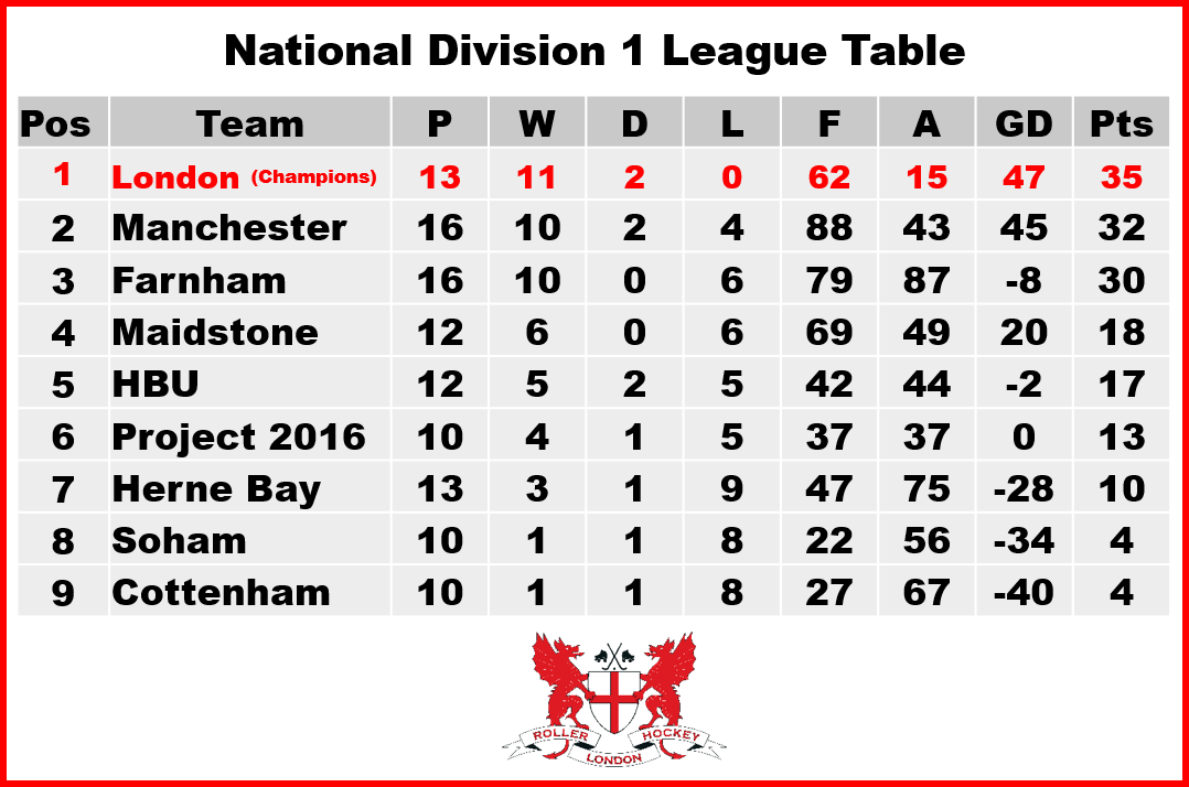 London rhc london roller hockey club for 1 league table