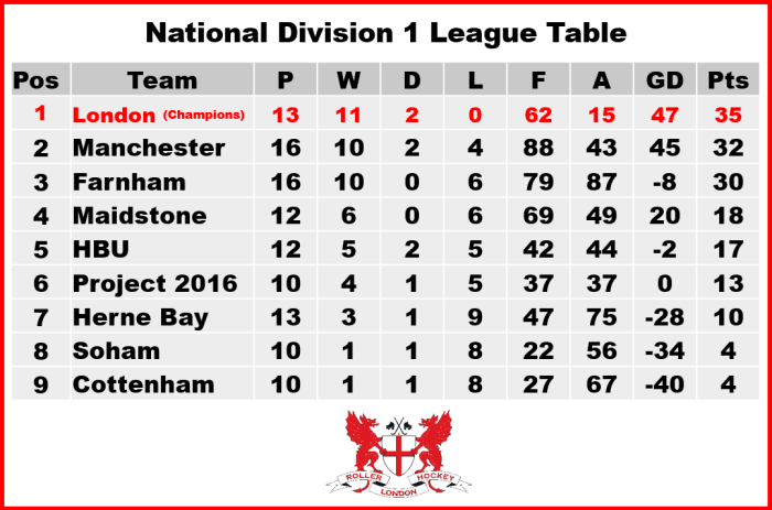ND1 League Table v5