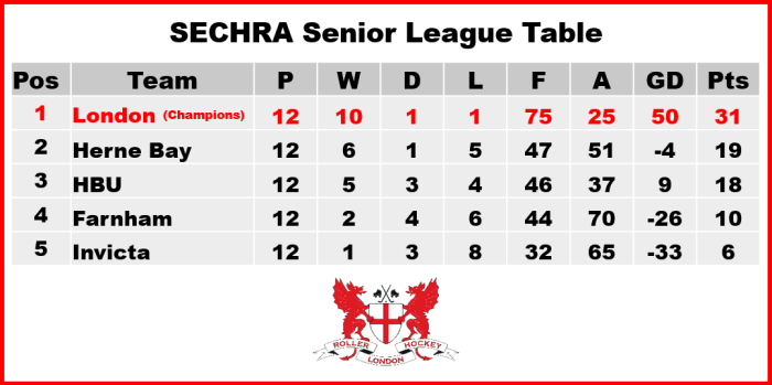 SECRHA League Table Final