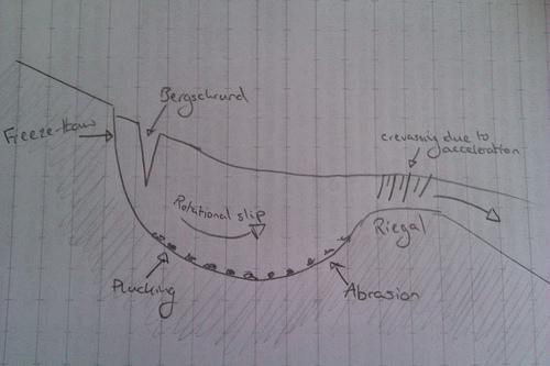 rotational slip Lonely Glaciologist