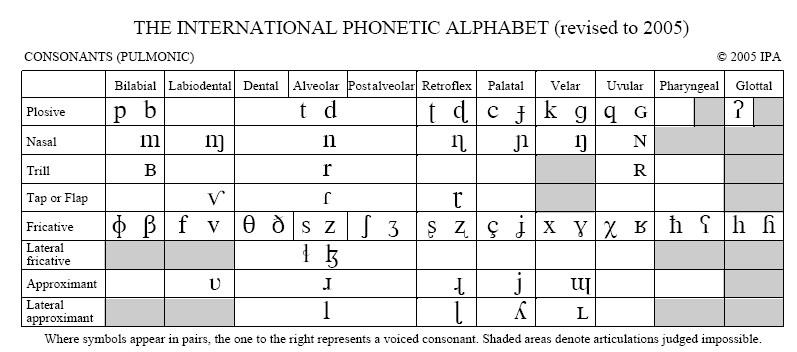 How the International Phonetic Alphabet Can Help Us Teach