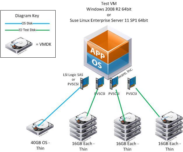 FusionIO VM Storage Layout