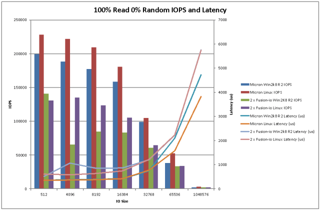 Sequential Read IOPS and Latency