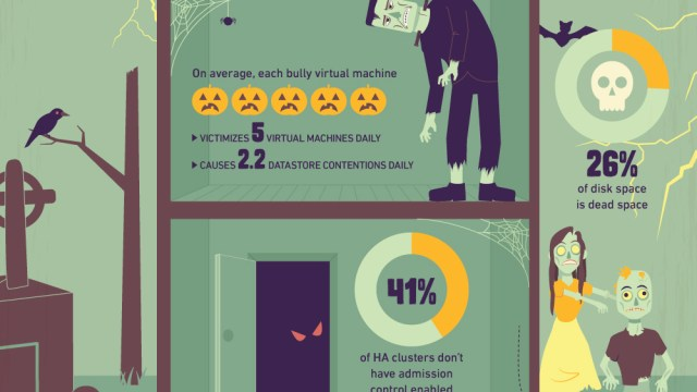 What Ghosts and Goblins are Lurking in Your Datacenter?