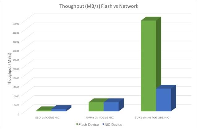 Flash vs Network Throughput