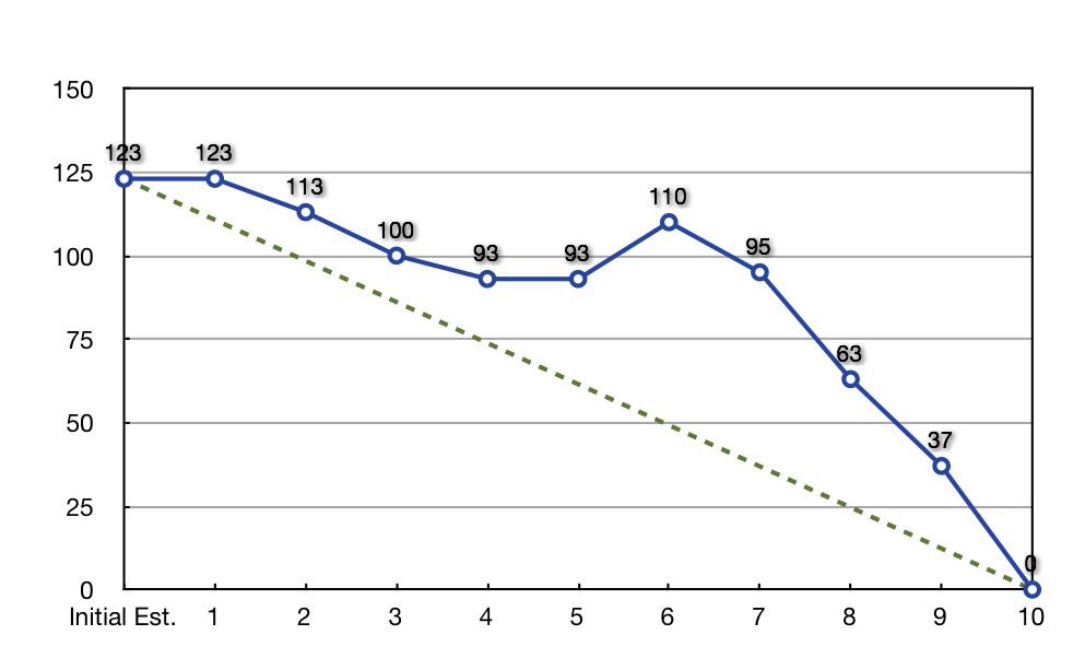 Using a Sprint Burndown Chart