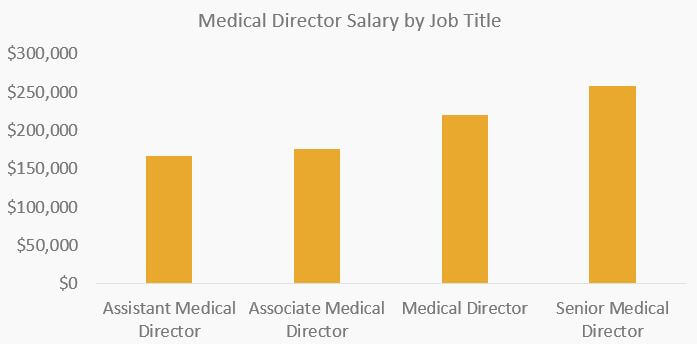 Nonclinical physician salary comparison Look for Zebras