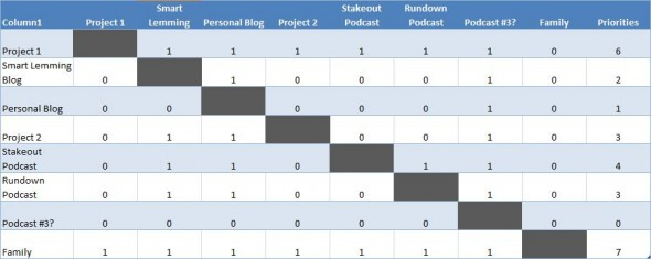 The Priority Matrix Tool for Prioritizing Your Life - Free - project prioritization template
