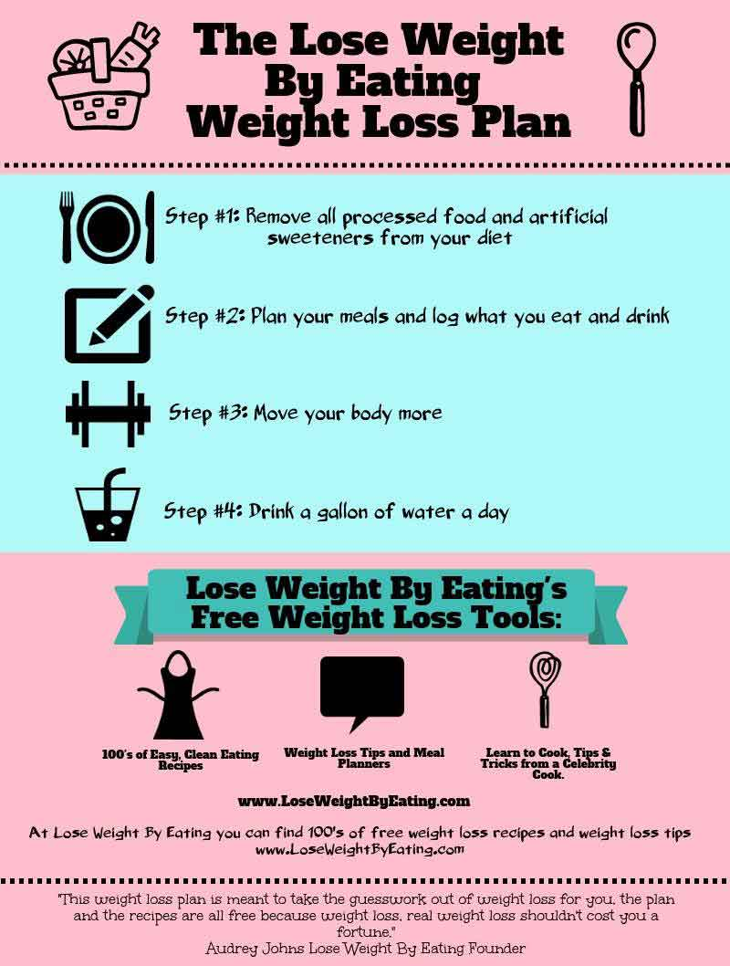 Diet Plan To Lose Weight Fast How To Lose Weight By Eating The Clean Eating Diet Plan