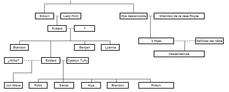 La casa stark juego de tronos for Arbol genealogico juego de tronos