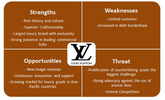 Louis Vuitton Company Analysis L\u0027invitation au voyage Louis Vuitton - company analysis