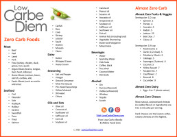 image about No Carb Food List Printable titled 120 Zero Carb Food stuff Checklist + 4 Working day Zero Carb Dinner software + Recommendations