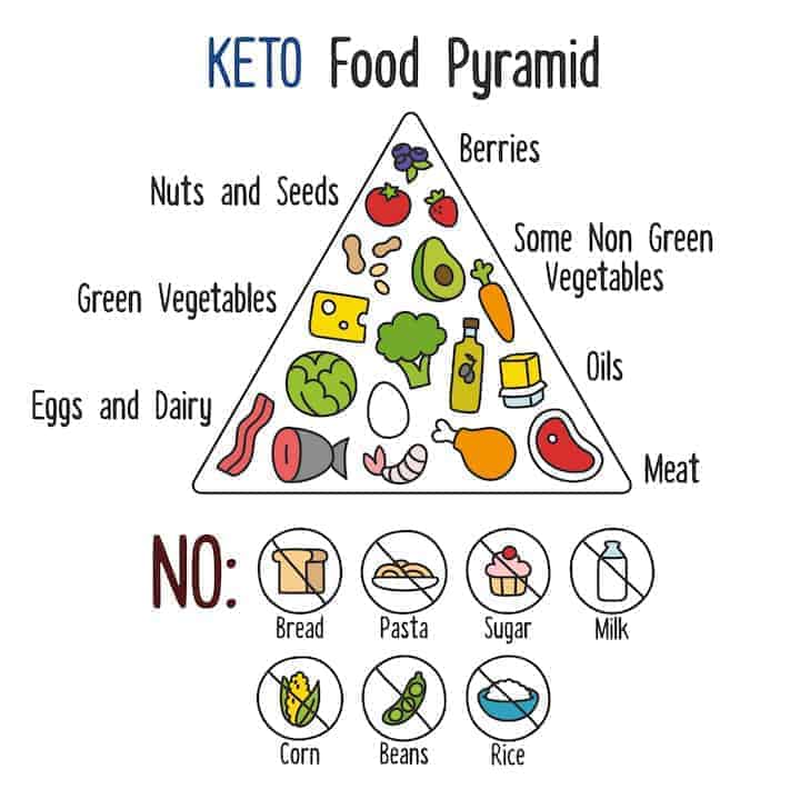 Best Keto Foods List For Burning Fat Efficiently Low Carb Yum