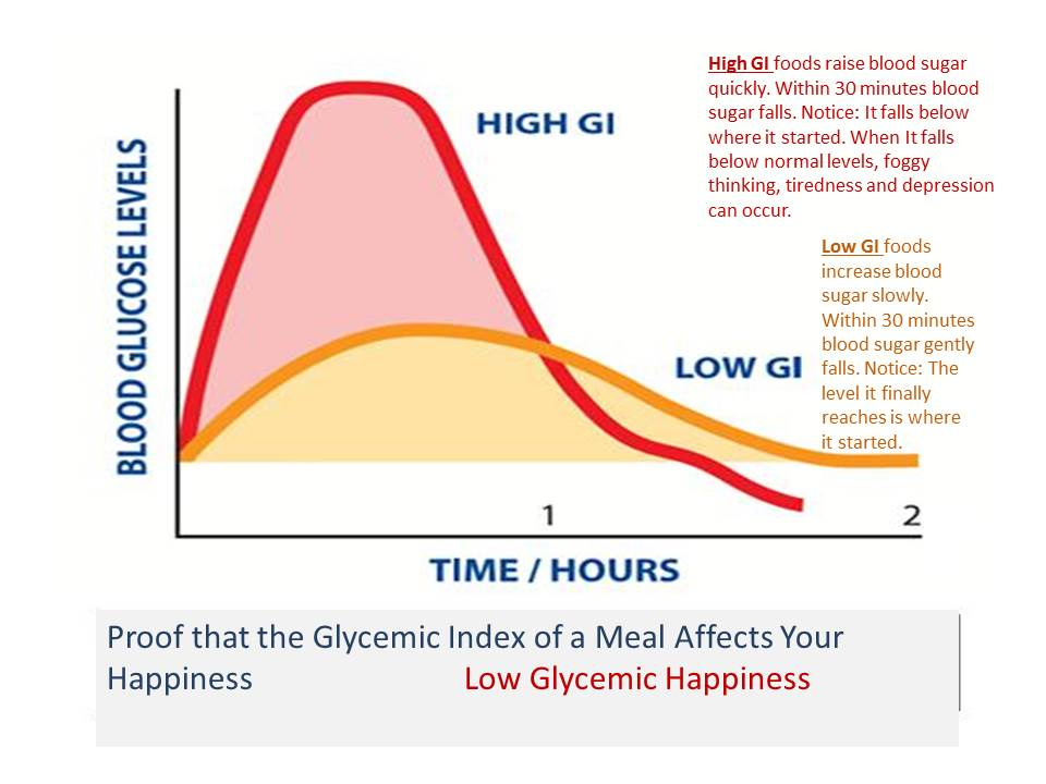 List Low Glycemic Index Foods Chart Foodfash Co ~ Glycemic Index Chart
