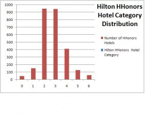 Hilton HHonors Hotel Category Distribution USA