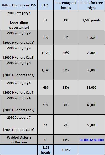 Hilton HHonors Reward Category Hotel Distribution