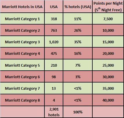 Marriott Rewards Hotel Category Distribution for Rewards