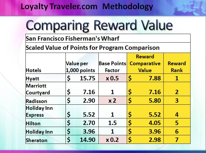 The Promotion Variable in Hotel Loyalty Programs \u2013 Part 1 Loyalty
