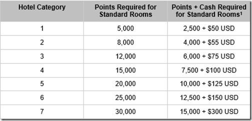 Hyatt points-cash