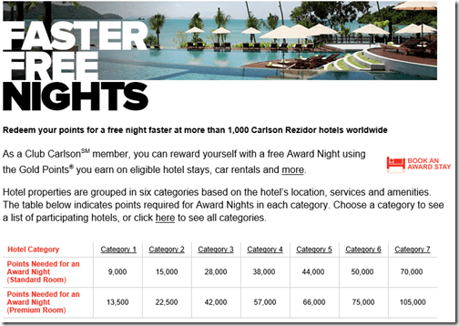 Club Carlson reward table