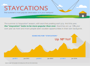 Google search for 'staycation' saw 10% year-over-year rise for summer 2014