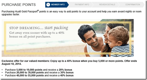 Hyatt 40 percent bonus points