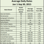 Marriott-International-ADR-2015Q3.png