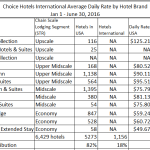 Choice-Hotels-brand-numbers-ADR-2016Q2-LT-table.png