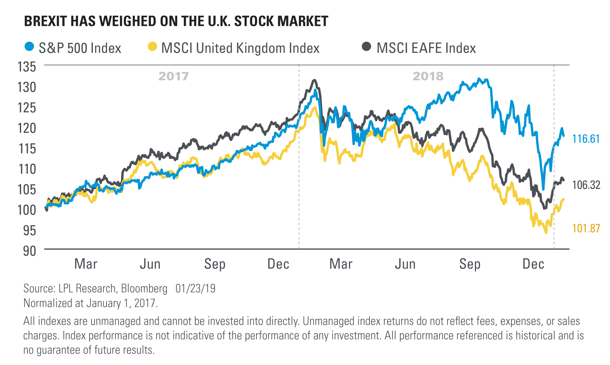 Stock Markets Brexit Europes Political And Structural Struggles Lpl