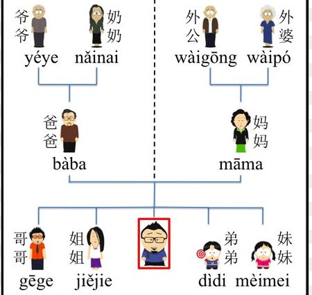 The Unnecessarily Complicated Chinese Family Tree - Definitive Guide
