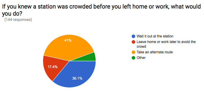 Chart_IfYouKnewBefore_Crowding