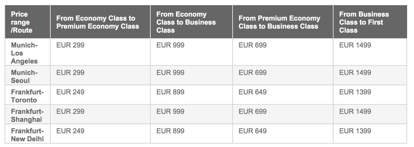 LUFTHANSA Rolling Out Cash Upgrade Options For ALL TRAVEL CLASSES