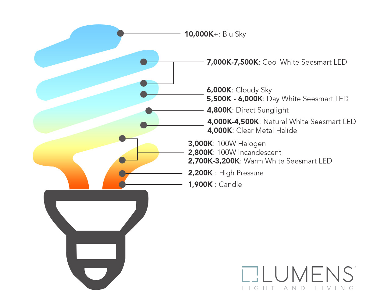 Led Kelvin Kelvin Color Temperature | Lighting Color Scale At Lumens.com