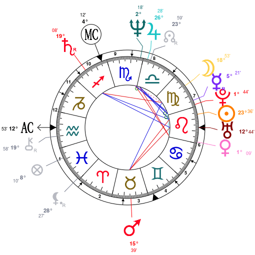 Astrotheme Natal Chart Related Keywords