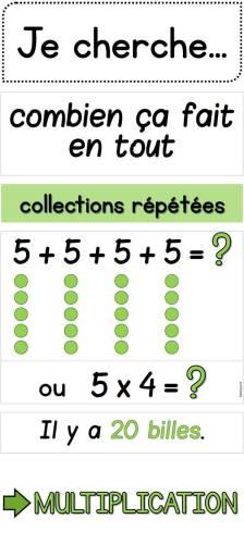 catégories de problèmes affiche multiplication
