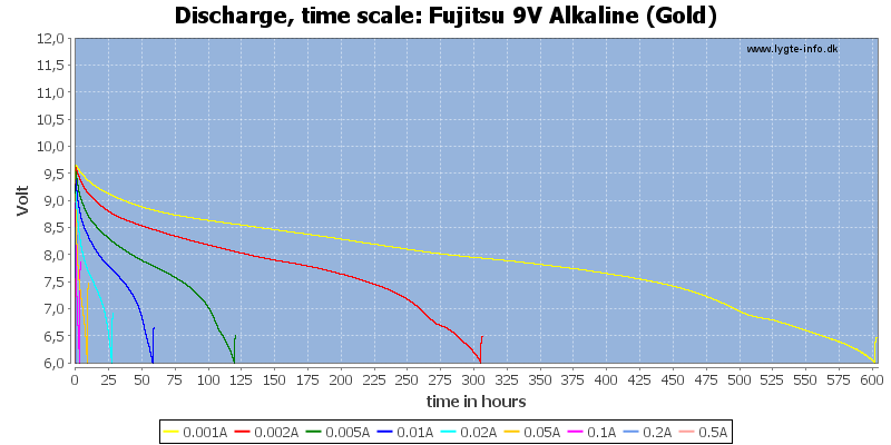 Budget Light Test/review Of Fujitsu 9v Alkaline (gold