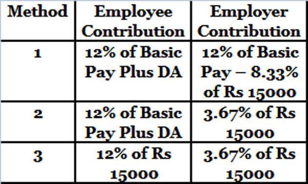 PF Calculator Calculate EPF, Employees\u0027 Provident Fund via EPF