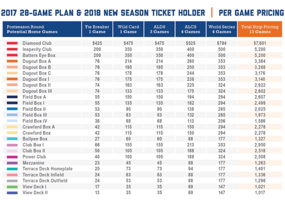 2017 Postseason Information MLB