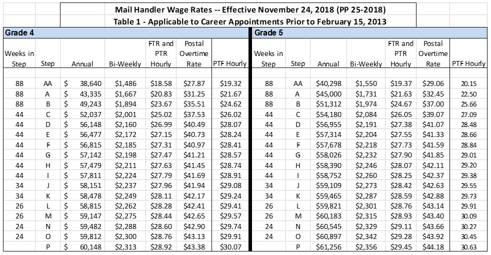 Wage Charts National Postal Mail Handlers Union
