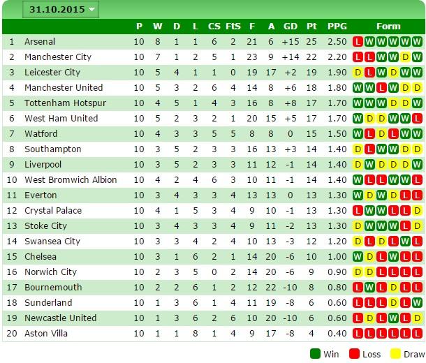 The Premier League form table makes horrendous reading for - p-l form