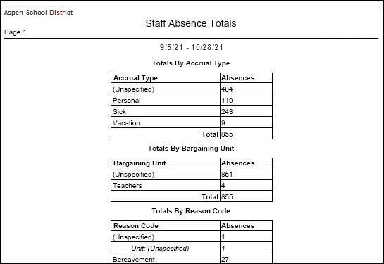 Staff Absence Totals Report