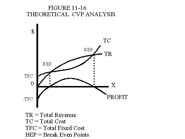 Management Accounting Chapter 11 - cost of sales analysis
