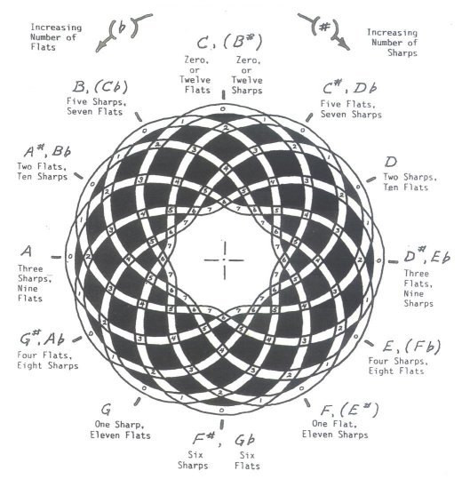 The Circle of Fifths, Romance, and the Key of C The Educated